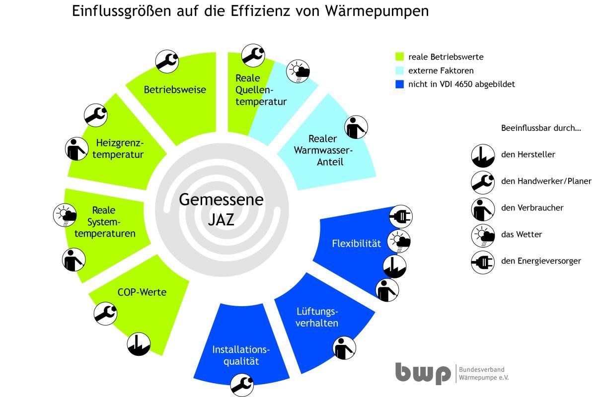 Straus GmbH Mainz | Elektro | Klima | Zukunft Wärmepumpen